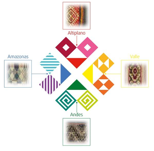 Marca pais textiles de bolivia